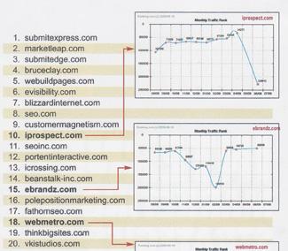 Website magazine Top 20 SEO Firms